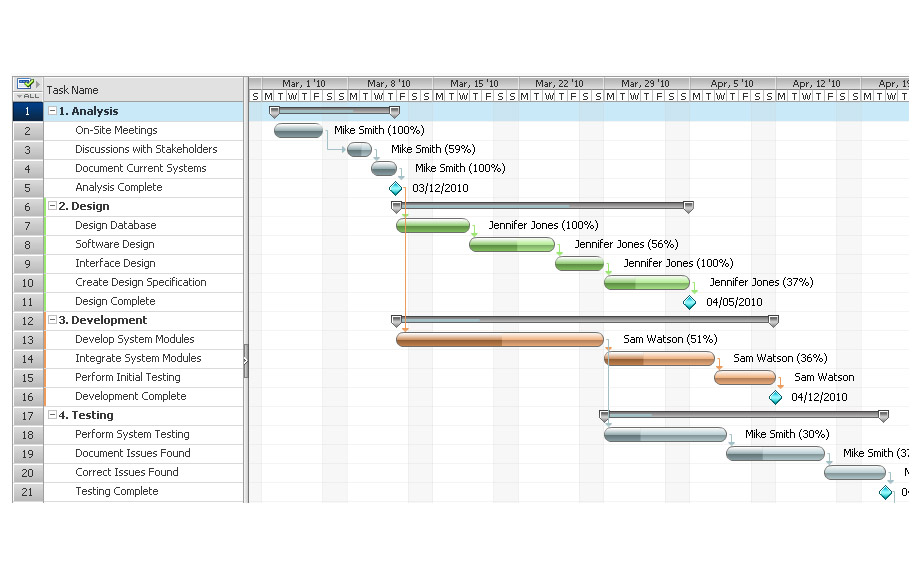 gantt chart project management