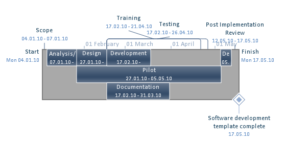 how do i communicate project schedule project management in practice