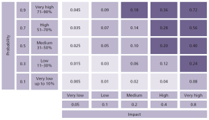 PRINCE2 Risk Probability Impact Grid
