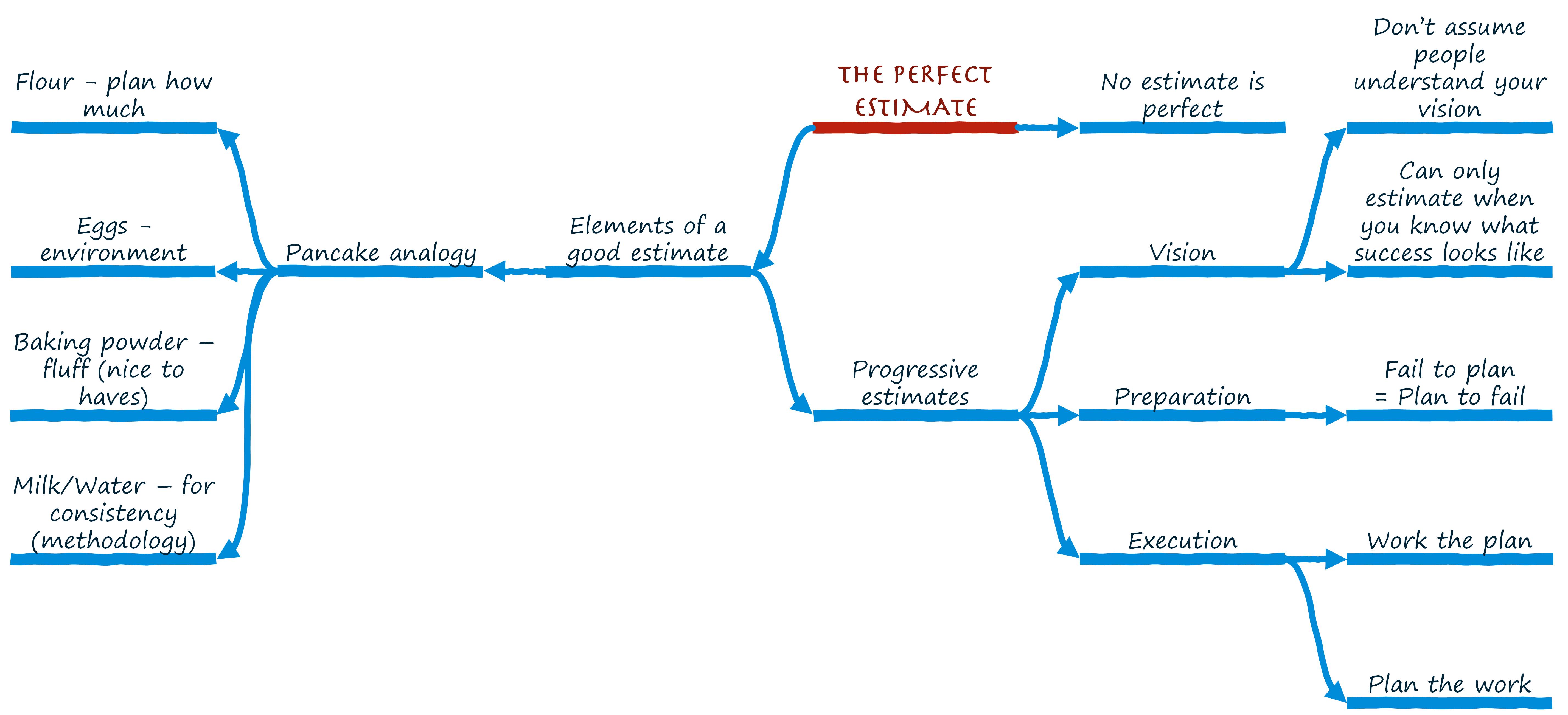how to do estimates