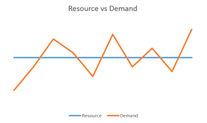 Resource-vs-Demand