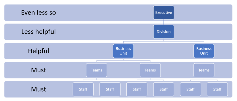 Do-managers-need-technical-background